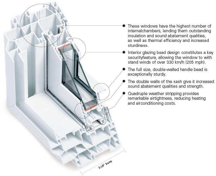 Double Sliding window features